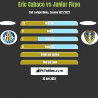 Eric Cabaco vs Junior Firpo h2h player stats