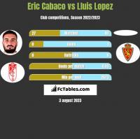 Eric Cabaco vs Lluis Lopez h2h player stats