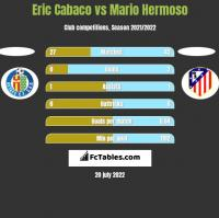 Eric Cabaco vs Mario Hermoso h2h player stats