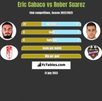 Eric Cabaco vs Rober Suarez h2h player stats