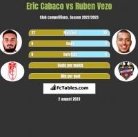 Eric Cabaco vs Ruben Vezo h2h player stats