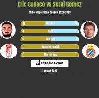 Eric Cabaco vs Sergi Gomez h2h player stats