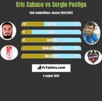 Eric Cabaco vs Sergio Postigo h2h player stats