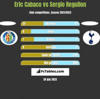 Eric Cabaco vs Sergio Reguilon h2h player stats
