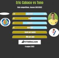 Eric Cabaco vs Tono h2h player stats
