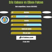Eric Cabaco vs Eliseo Falcon h2h player stats
