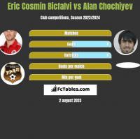 Eric Cosmin Bicfalvi vs Alan Chochiyev h2h player stats