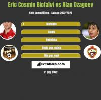 Eric Cosmin Bicfalvi vs Alan Dzagoev h2h player stats