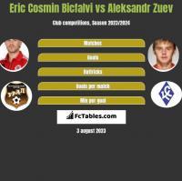 Eric Cosmin Bicfalvi vs Aleksandr Zuev h2h player stats