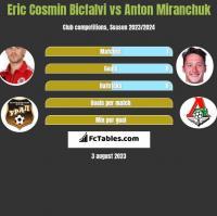 Eric Cosmin Bicfalvi vs Anton Miranchuk h2h player stats