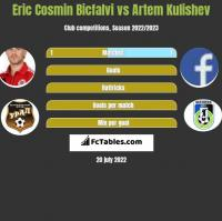 Eric Cosmin Bicfalvi vs Artem Kulishev h2h player stats