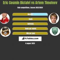 Eric Cosmin Bicfalvi vs Artem Timofeev h2h player stats