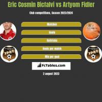 Eric Cosmin Bicfalvi vs Artyom Fidler h2h player stats