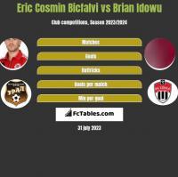 Eric Cosmin Bicfalvi vs Brian Idowu h2h player stats