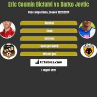 Eric Cosmin Bicfalvi vs Darko Jevtic h2h player stats