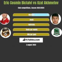 Eric Cosmin Bicfalvi vs Ilzat Akhmetov h2h player stats