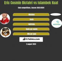 Eric Cosmin Bicfalvi vs Islambek Kuat h2h player stats