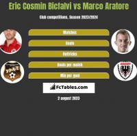 Eric Cosmin Bicfalvi vs Marco Aratore h2h player stats