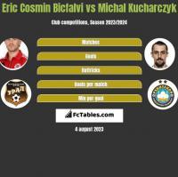 Eric Cosmin Bicfalvi vs Michal Kucharczyk h2h player stats