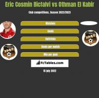Eric Cosmin Bicfalvi vs Othman El Kabir h2h player stats