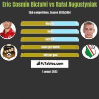 Eric Cosmin Bicfalvi vs Rafal Augustyniak h2h player stats