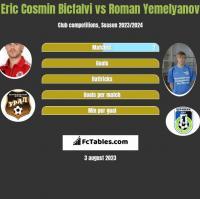 Eric Cosmin Bicfalvi vs Roman Yemelyanov h2h player stats