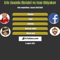 Eric Cosmin Bicfalvi vs Ivan Oblyakov h2h player stats