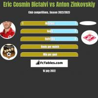 Eric Cosmin Bicfalvi vs Anton Zinkovskiy h2h player stats