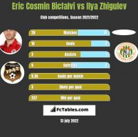Eric Cosmin Bicfalvi vs Ilya Zhigulev h2h player stats