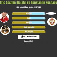 Eric Cosmin Bicfalvi vs Konstantin Kuchaev h2h player stats