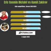 Eric Cosmin Bicfalvi vs Kamil Zakirov h2h player stats