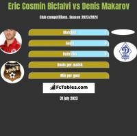 Eric Cosmin Bicfalvi vs Denis Makarov h2h player stats