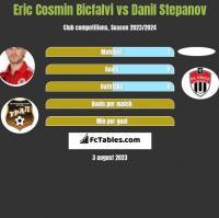 Eric Cosmin Bicfalvi vs Danil Stepanov h2h player stats