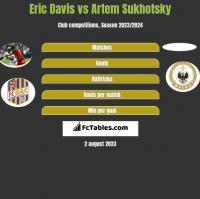 Eric Davis vs Artem Sukhotsky h2h player stats