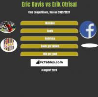 Eric Davis vs Erik Otrisal h2h player stats