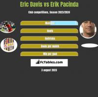 Eric Davis vs Erik Pacinda h2h player stats