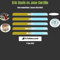 Eric Davis vs Jose Carrillo h2h player stats
