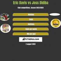 Eric Davis vs Joss Didiba h2h player stats