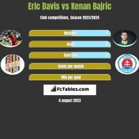 Eric Davis vs Kenan Bajric h2h player stats