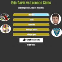 Eric Davis vs Lorenco Simic h2h player stats