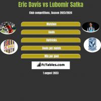 Eric Davis vs Lubomir Satka h2h player stats