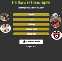 Eric Davis vs Lukas Luptak h2h player stats