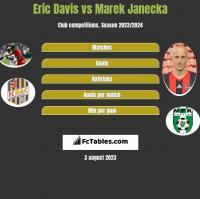 Eric Davis vs Marek Janecka h2h player stats