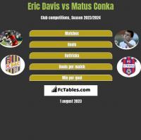 Eric Davis vs Matus Conka h2h player stats