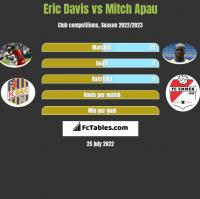 Eric Davis vs Mitch Apau h2h player stats