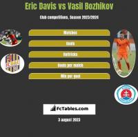 Eric Davis vs Vasil Bozhikov h2h player stats