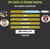 Eric Davis vs Kristian Kostrna h2h player stats