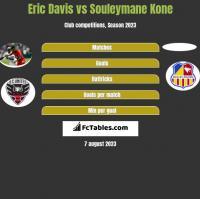 Eric Davis vs Souleymane Kone h2h player stats