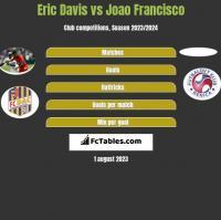 Eric Davis vs Joao Francisco h2h player stats