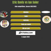 Eric Davis vs Ian Soler h2h player stats
